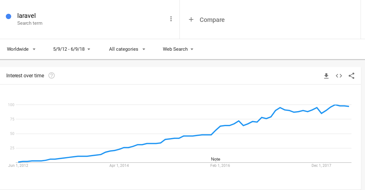 Laravel Google Trends graph